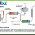 adblue diagram